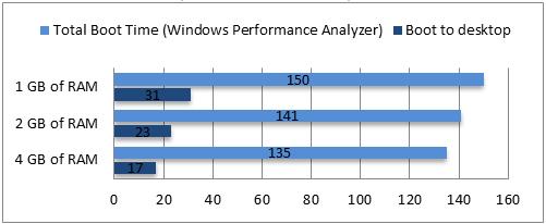 Tempo total de inicialização do teste