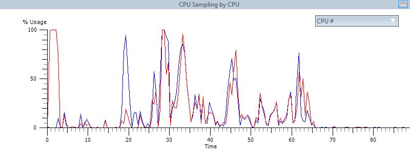 Gráfico de consumo médio de recursos - depois, com o AVG PC TuneUp
