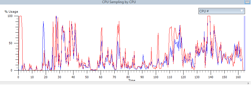 Gráfico de consumo médio de recursos - antes, sem o AVG PC TuneUp