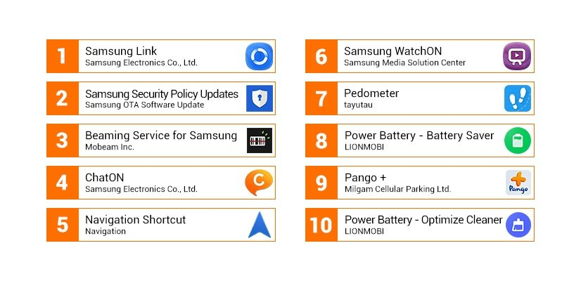 top 10 battery draining apps on startup