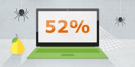 Die Hälfte Ihrer PC-Anwendungen ist veraltet– Bringen Sie sie jetzt auf den neuesten Stand