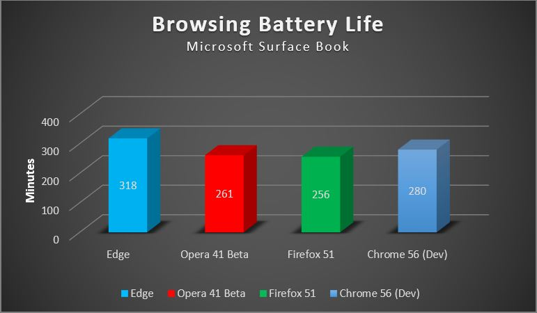 Test results of browser impact on battery life