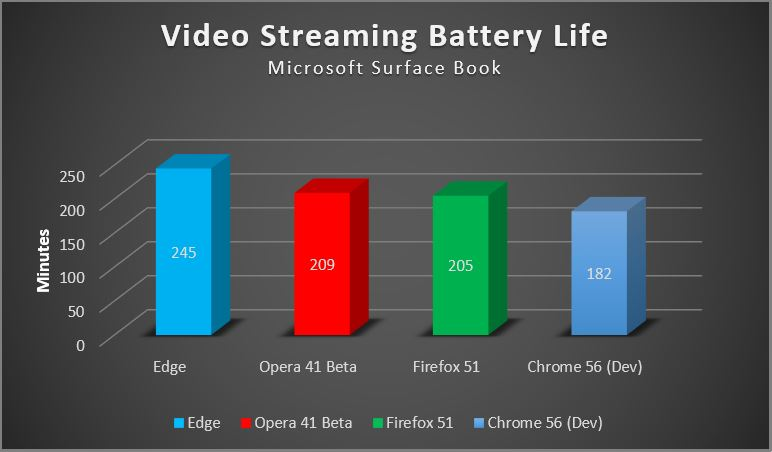 Browser video streaming results
