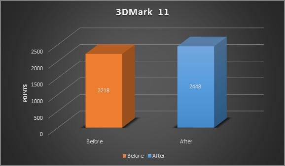 Gráfico antes/depois do 3DMark 11