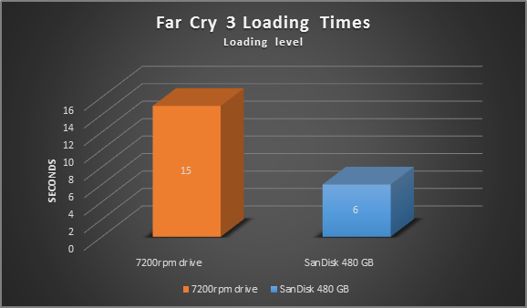 Tempo de carregamento do Far Cry 3, gráfico de comparação do nível de carregamento