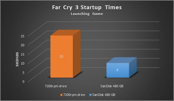 Tempo de inicialização do Far Cry 3, gráfico de comparação de inicialização do jogo