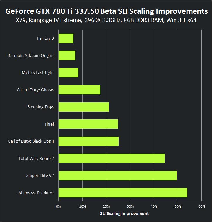 Gráfico de melhoria de dimensionamento do GeForce GTX SLI