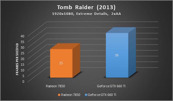 Gráfico de comparação dos detalhes extremos do Tomb Raider entre Radeon 7830 x GeForce GTX 660 Ti