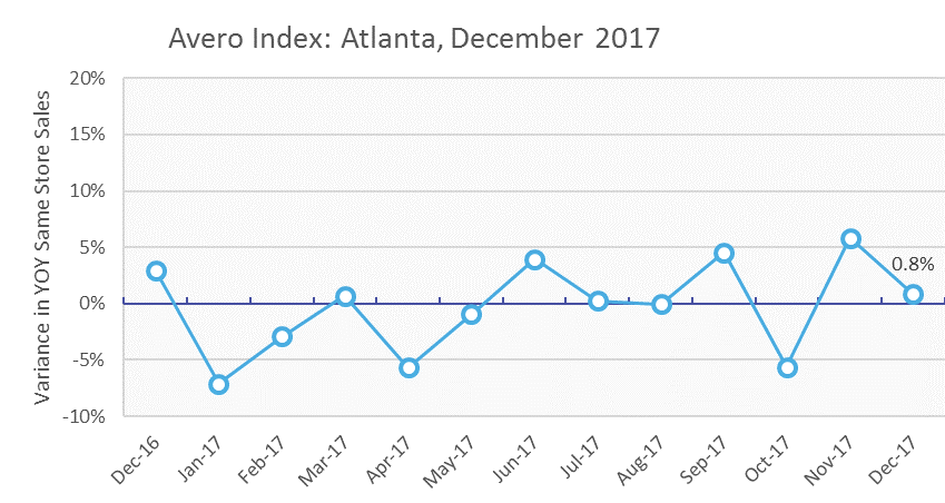 Atlanta restaurant sales 2017.png