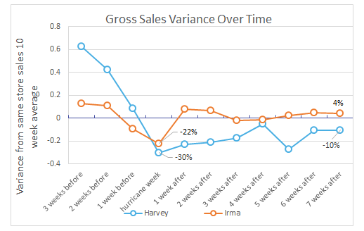 Avero Index_Hurricances Harvey and Irma_Restaurants Make Remarkable Recovery_Gross Sales Variance Over Time.png