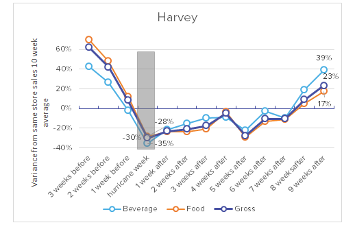 Avero Index_Hurricances Harvey and Irma_Restaurants Make Remarkable Recovery_Harvey Graph.png