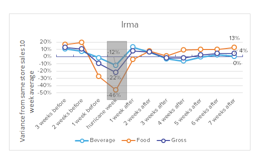 Avero Index_Hurricances Harvey and Irma_Restaurants Make Remarkable Recovery_Irma Graph.png