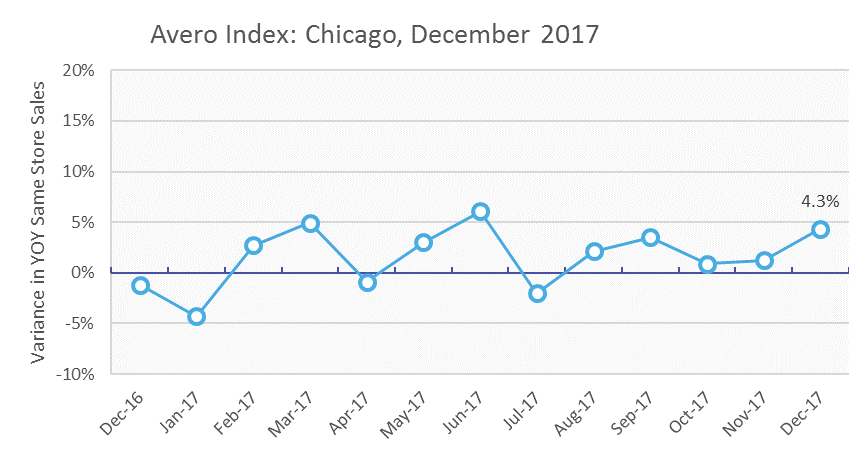 Chicago Restaurant Sales Dec 2017.png