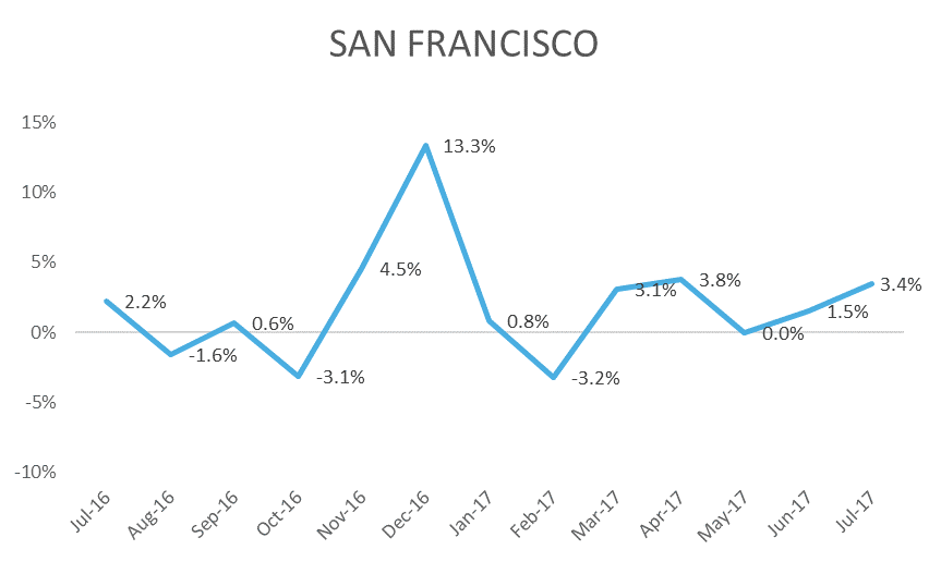 SF Index July 2017-1.png