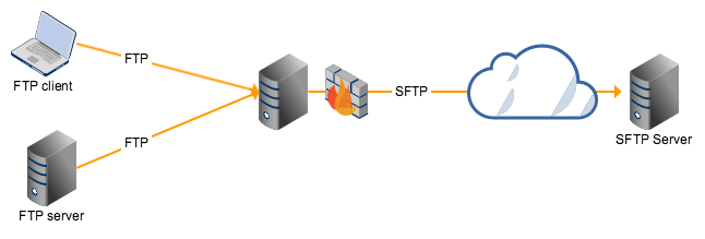 Secure FTP File Transfer is a Powerful Approach to Share Info