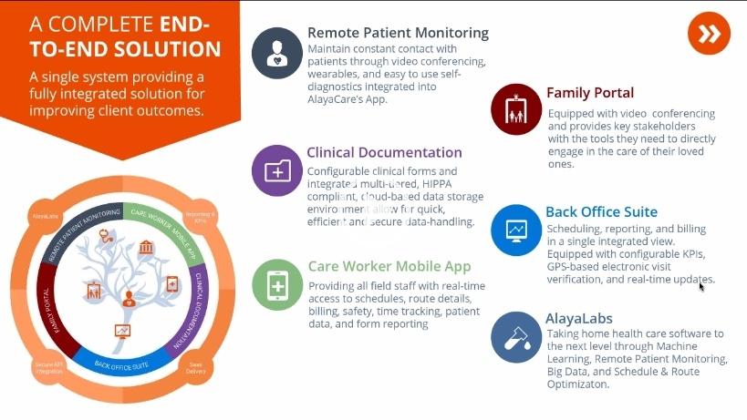 Webinar - ROI on Home Health Care Software