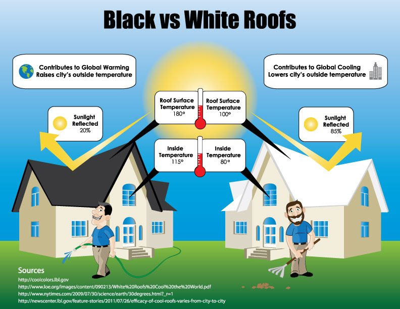 Energy efficient shingles light vs dark roofs for Energy efficient roofing material