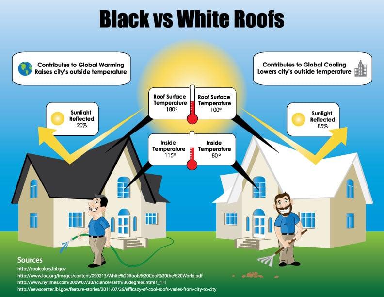 Energy Efficient Shingles Light Vs Dark Roofs
