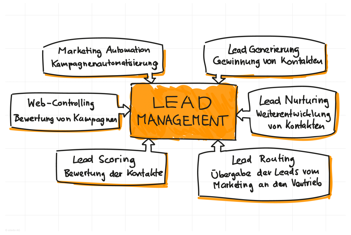 effizientes Lead Management