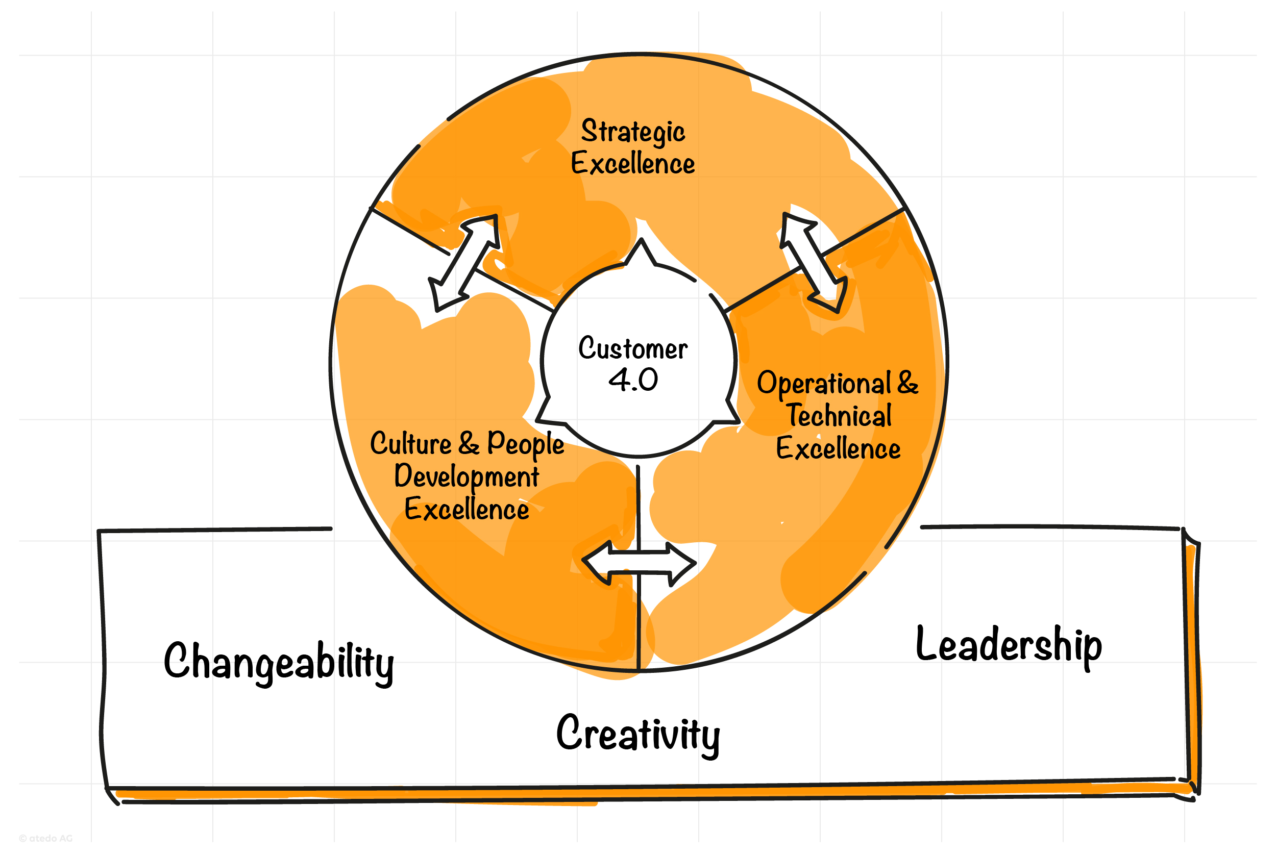 atedo b2b sales & marketing excellence 4.0
