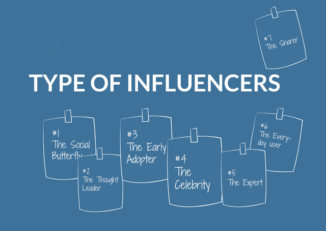 Influencer: 7 Types Of Influencers And How To Navigate The