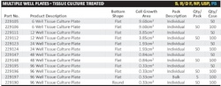 CELLTREAT Cell Culture Plate Specifications