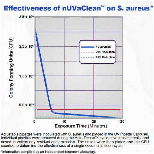 Effectiveness of nUVaClean Pipette Carousel on S. aureus