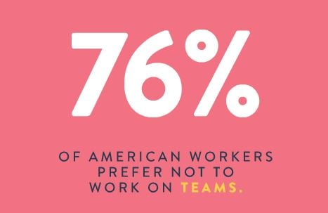 Number of American Workers Who Prefer not to Work On Teams