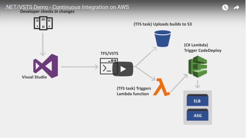 VSTS-Demo-Video.jpg