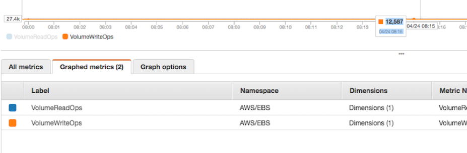 How to Calculate Your EBS Volume IOPS on AWS CloudWatch | Onica