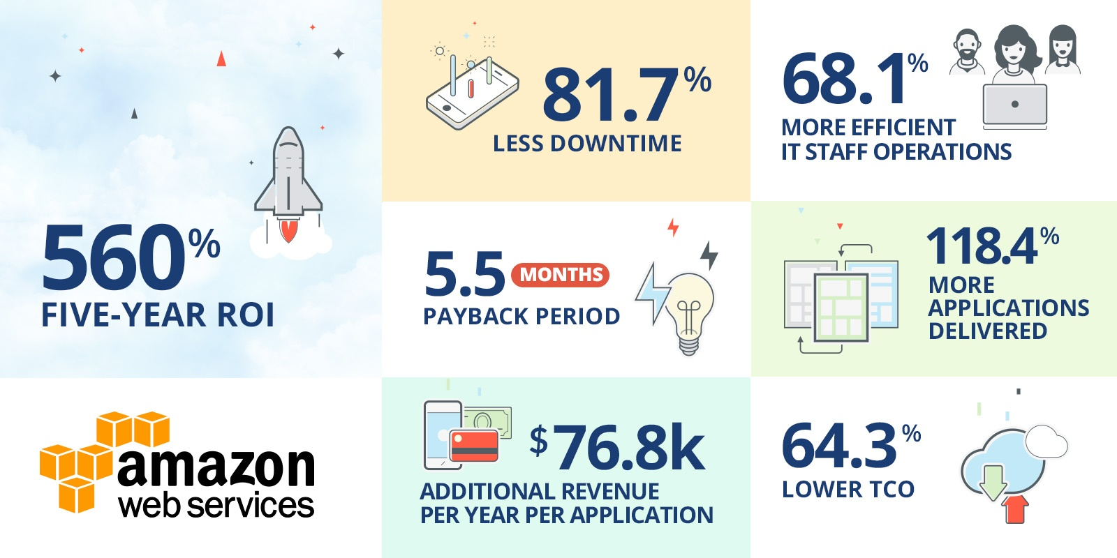 Total Cost of Ownership & ROI Benefits of AWS Cloud Migration | Onica