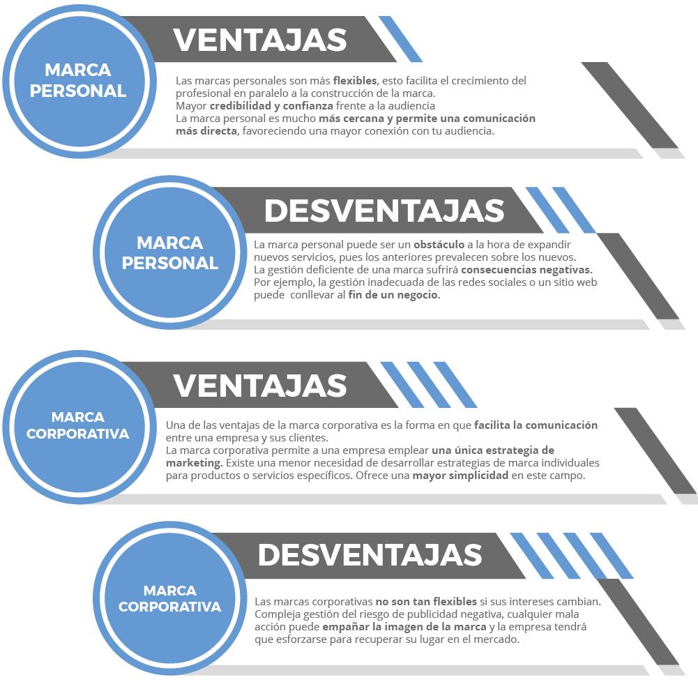 Infografia-marca-personal-corporativa-bloomedia