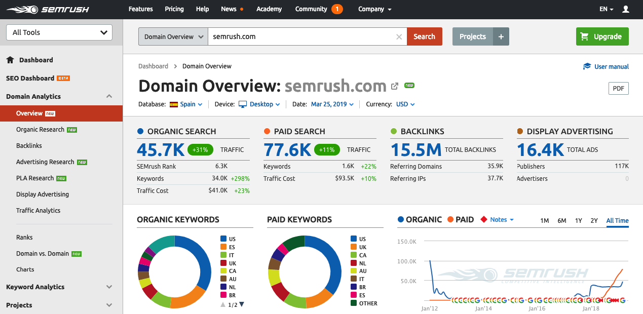 semrush-bloo