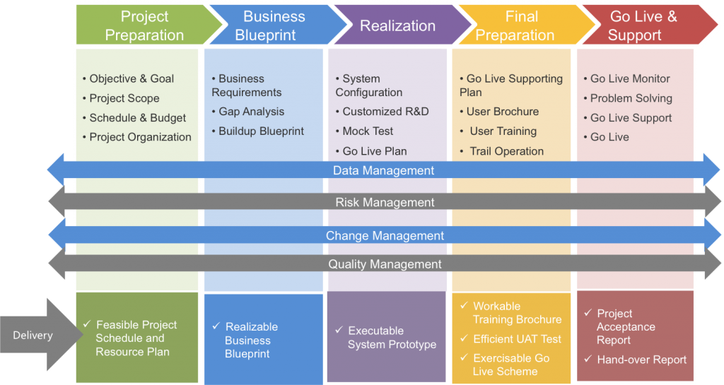 Sap business one implementation service sap b1 mtc implementation malvernweather Choice Image