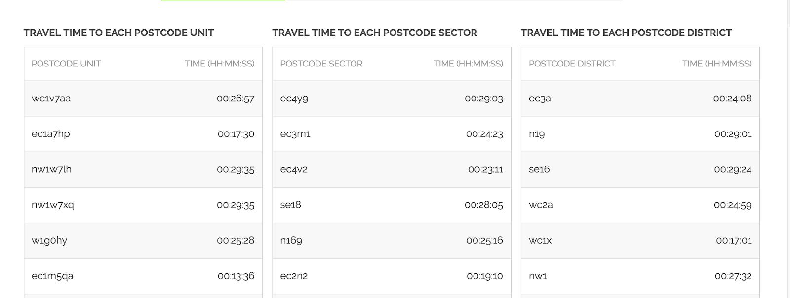 business-location-analysis-postcode