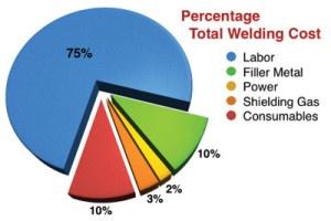 MIG welding cost chart