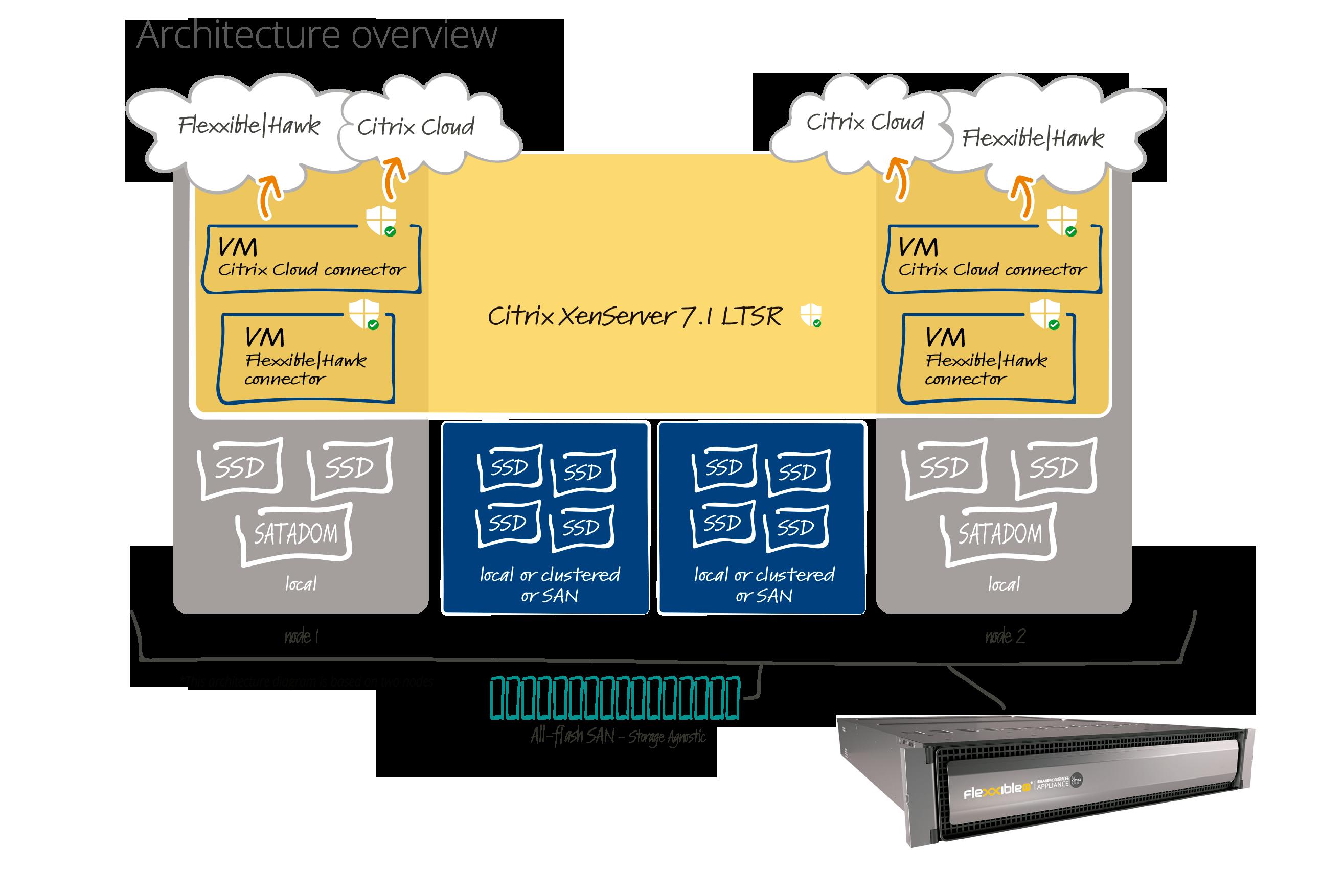 Flexxible-IT-SmartWorkspaces-Citrix-Cloud-Appliance