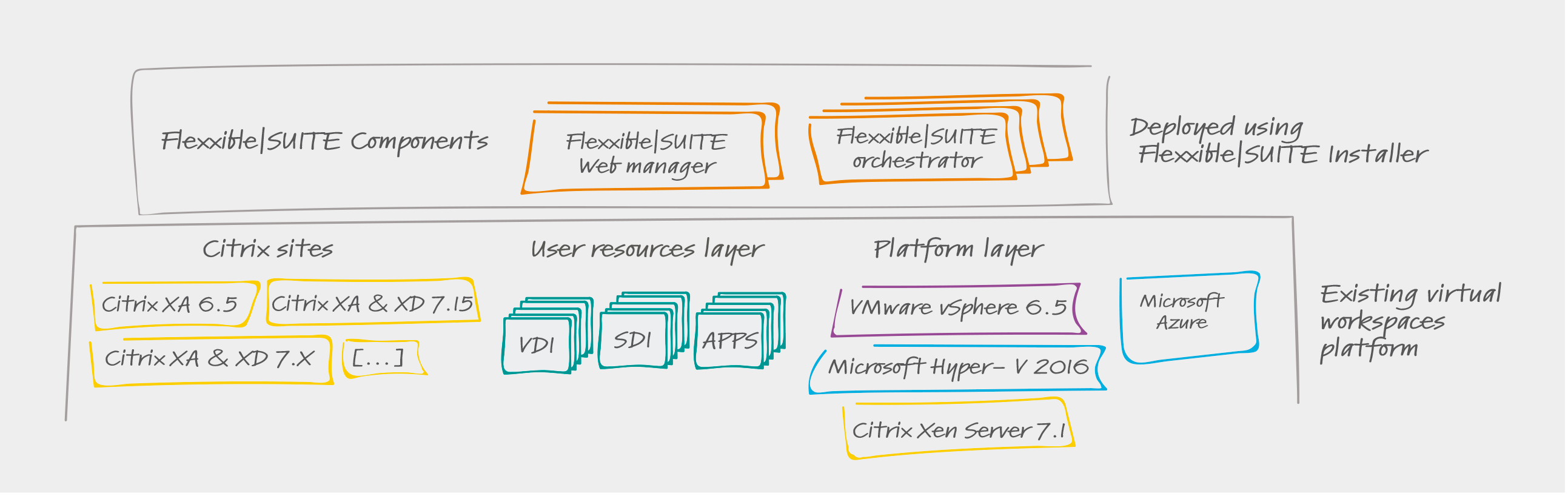 Software Suite for Citrix Virtual Workspaces by Flexxible IT