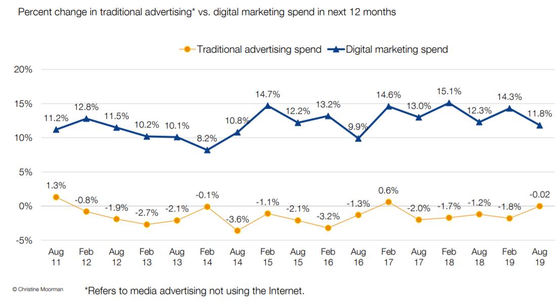digital marketing vs traditional marketing spend