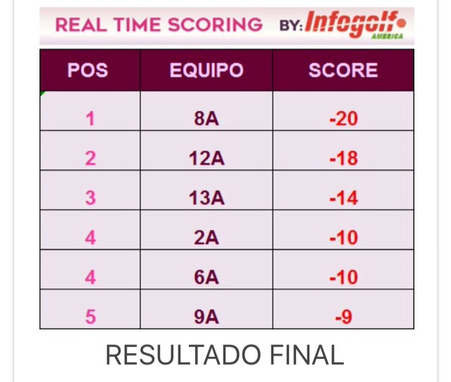 Real Time Scoring Copa Golf Emabajdores1.png
