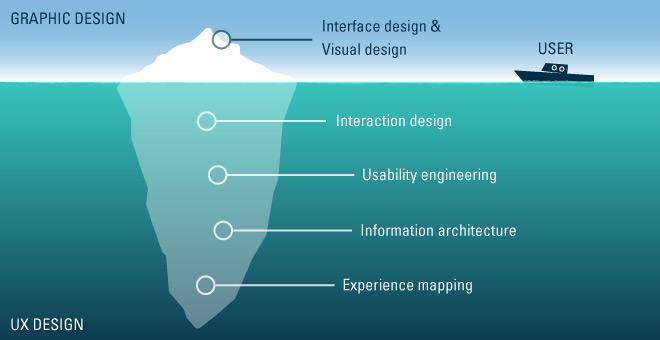 UX kan förklaras som ett isberg