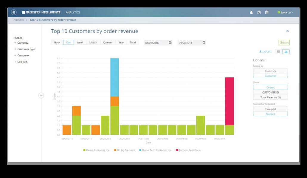Snapshot of Visual Analytics