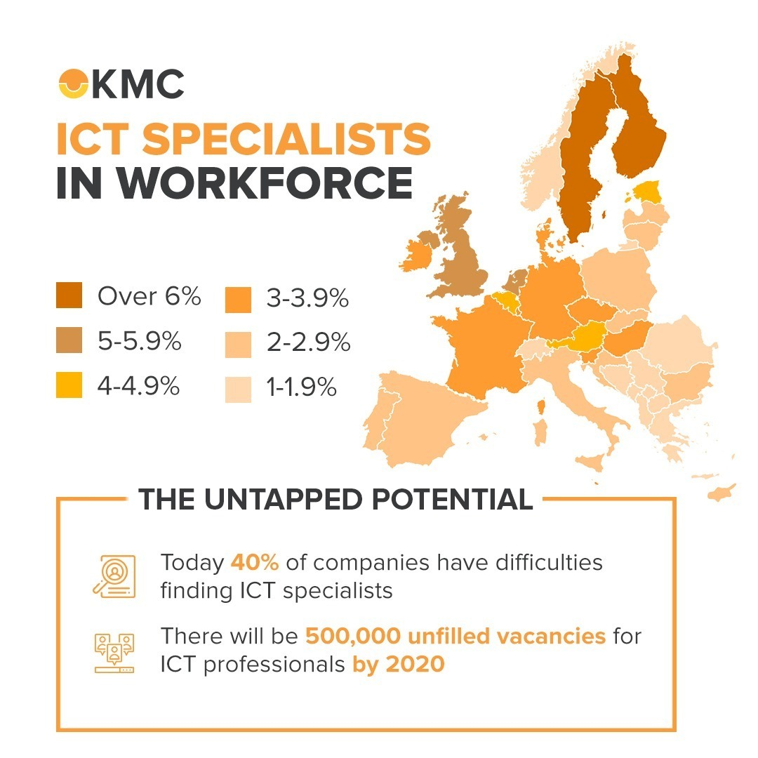 ICT Specialists Europe