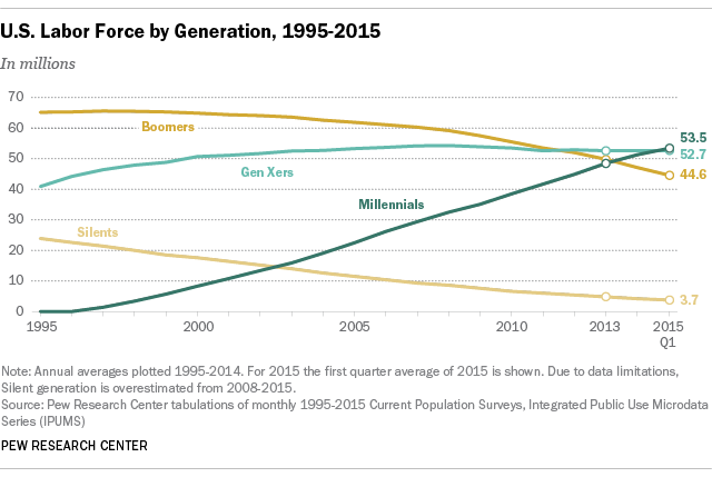US Labor Force by Generation, 1995-2015