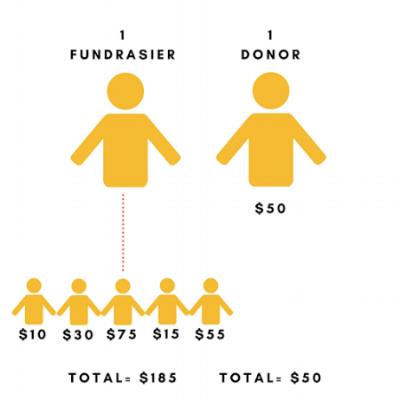 Fundraisers_Money