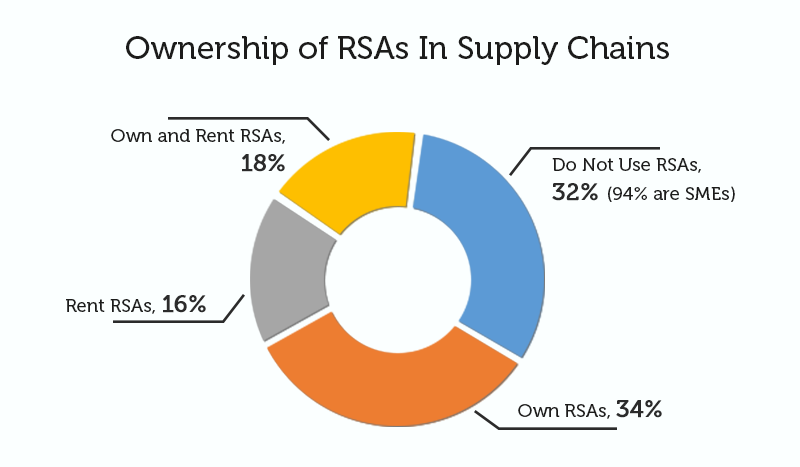 Ownership of RSAs in supply chains