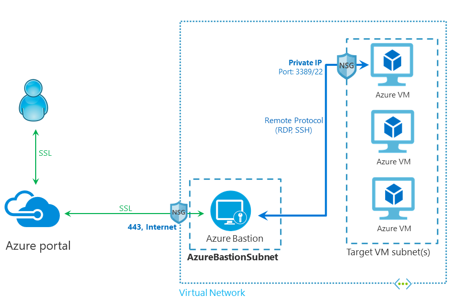 Azure Bastion, Replacement for Jump Box Server
