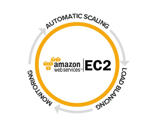 Navigating AWS Instance Types and Sizes
