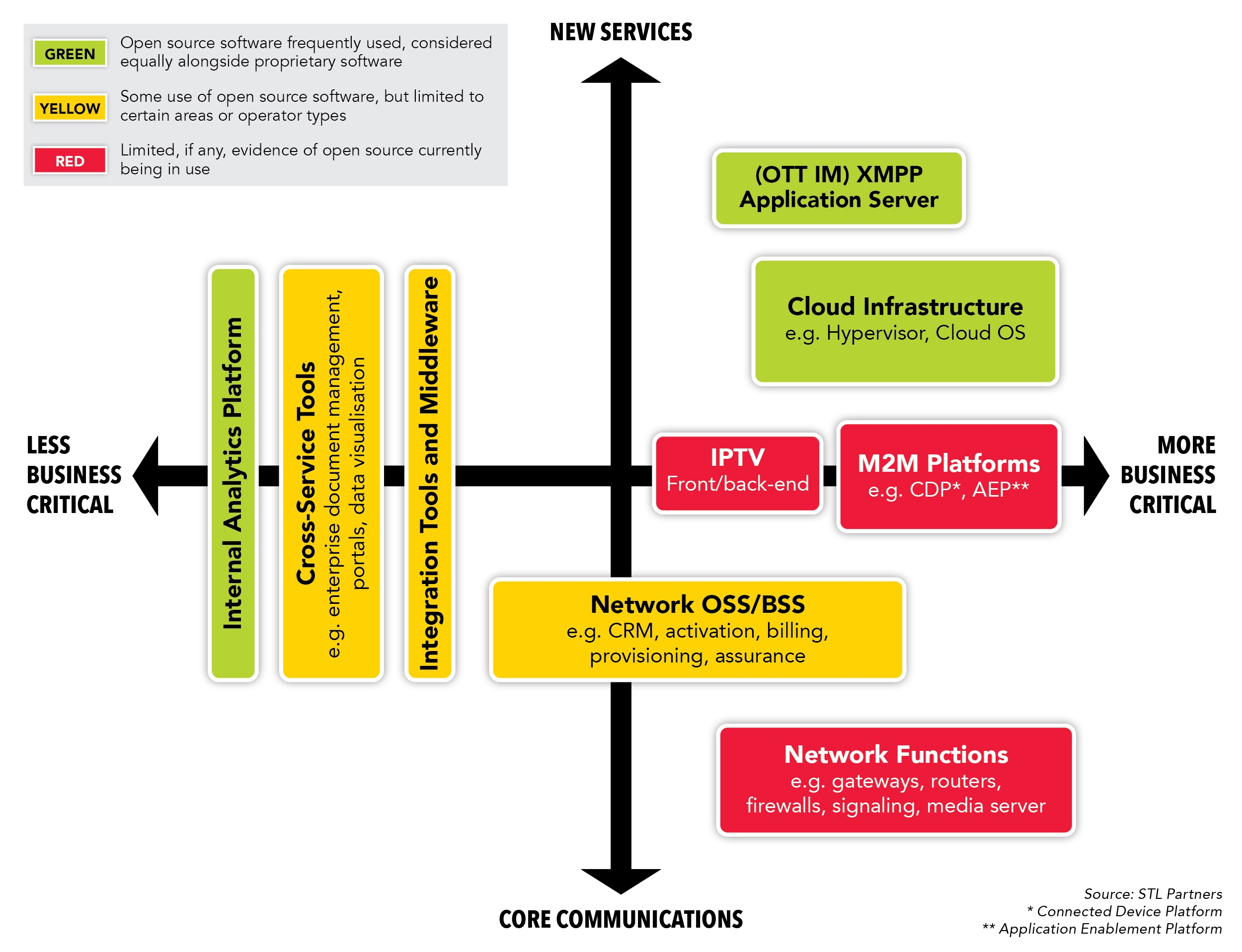 Open Source Software and NFV