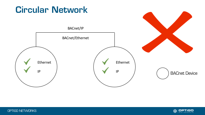 Circular Network in your BACnet Building Automation System